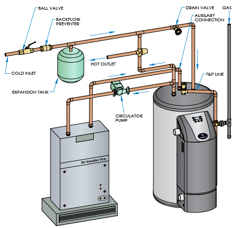 gas hot water tank diagram vyn zaislunamai uk